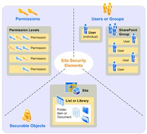 SharePoint Security Model
